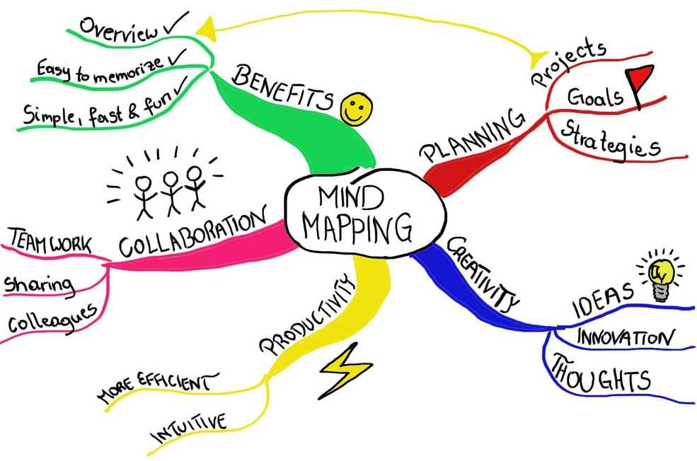 pengertian mind mapping