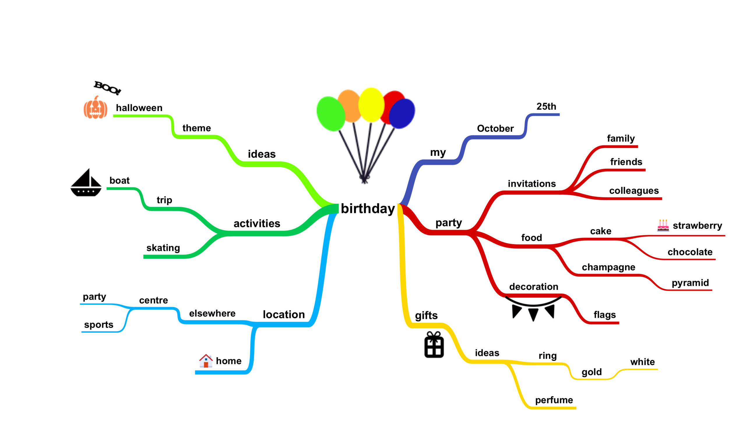 contoh mind mapping simple
